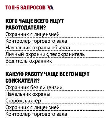 Работа в москве вакансии охрана частного дома дом престарелых с орловой