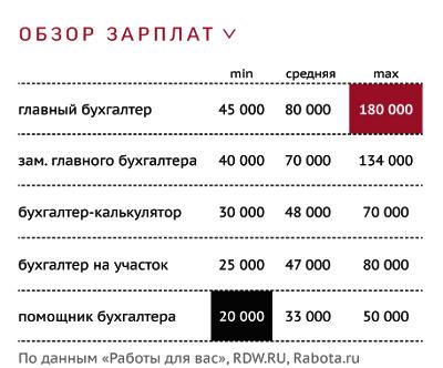 Ооо зарплата главного бухгалтера бухгалтерия ип аутсорсинг цены